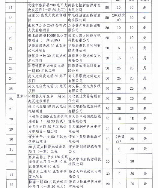 Hebei declared the 2016 General grid-connected PV power plant project and the second batch of PV power projects for poverty alleviation notice