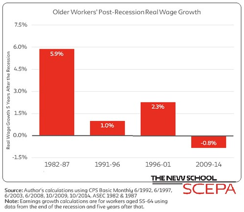 Older Worker Wage Stagnation