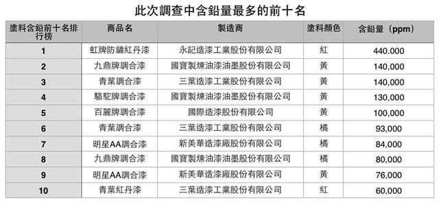 本次檢驗鉛含量最多前十名 圖片來源:看守台灣協會