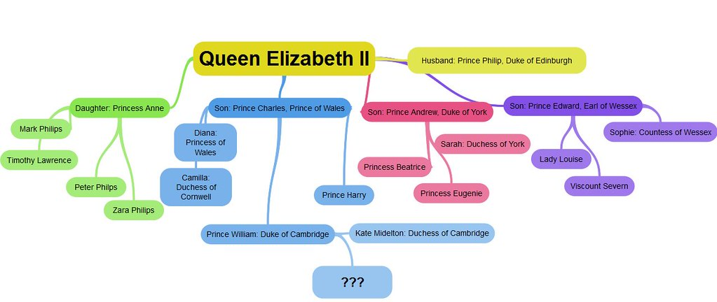 royal baby mind map create your own free mind maps