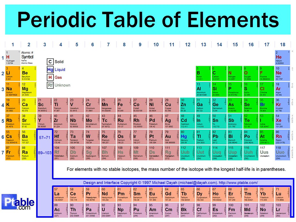 periodic table unlabeled flickr