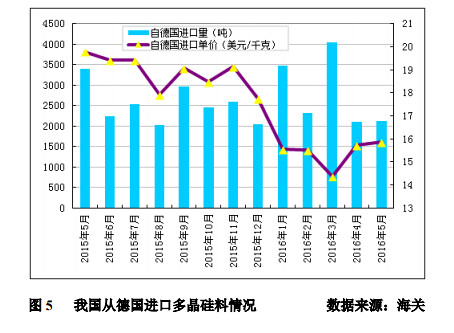 Polysilicon imports maintained million tons of imports from South Korea continued high