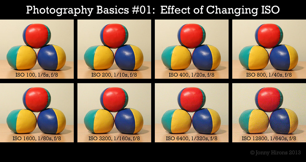 iso photography basics sensitivity