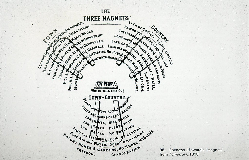 Three Magnets Diagram