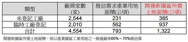 台中市區域計畫推估新增產業用地。圖片來源:台中市政府簡報