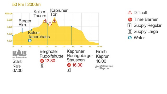 Altitude profile and technical information of the 50Km course!