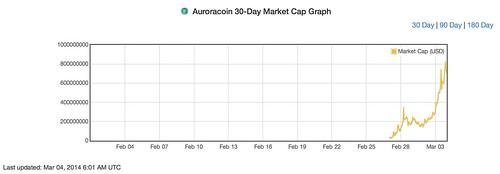 Auroracoin market cap