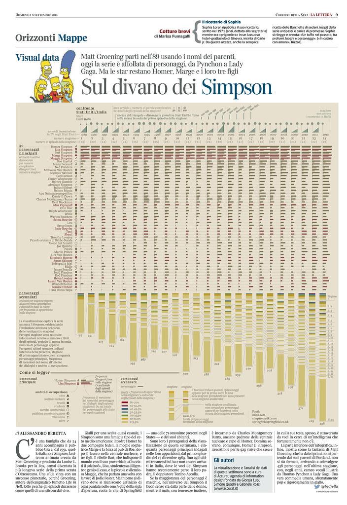 Simpson Sul Divano : Sul divano dei simpson the visualization explores