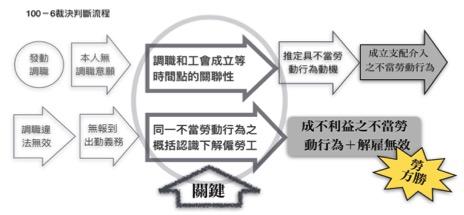 100-6裁決判斷流程。(製表:張鑫隆)