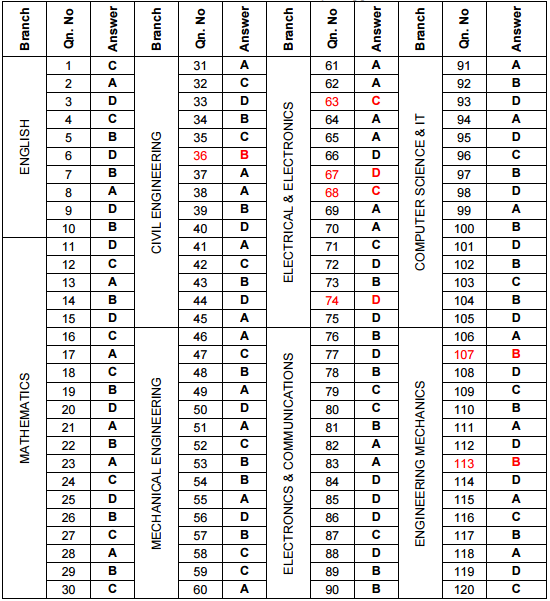 DTE Kerala LET 2018   B.Tech Lateral Entry Entrance Examination