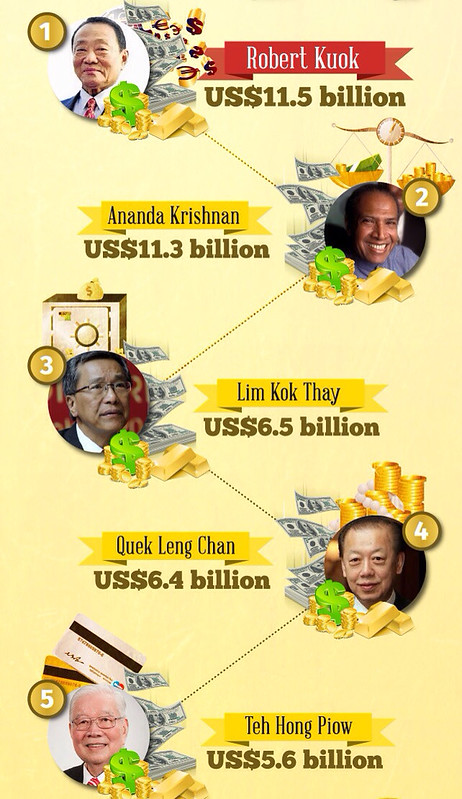 Malaysia's richest men 2013