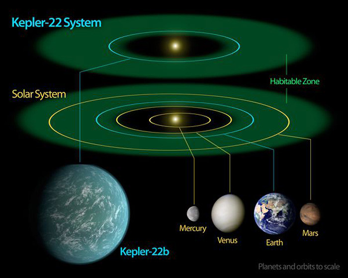 Kepler 22b system Compared with our own Solar System