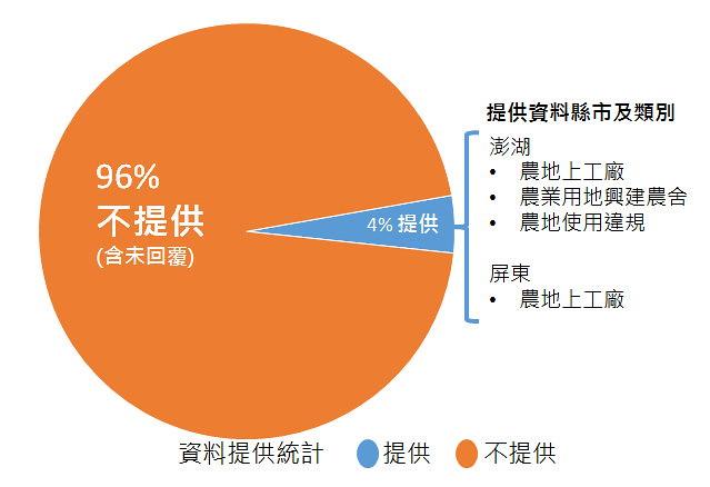 台灣環境資訊協會向政府申請90筆農地相關資料,僅有4%提供資料。圖表來源:台灣環境資訊協會