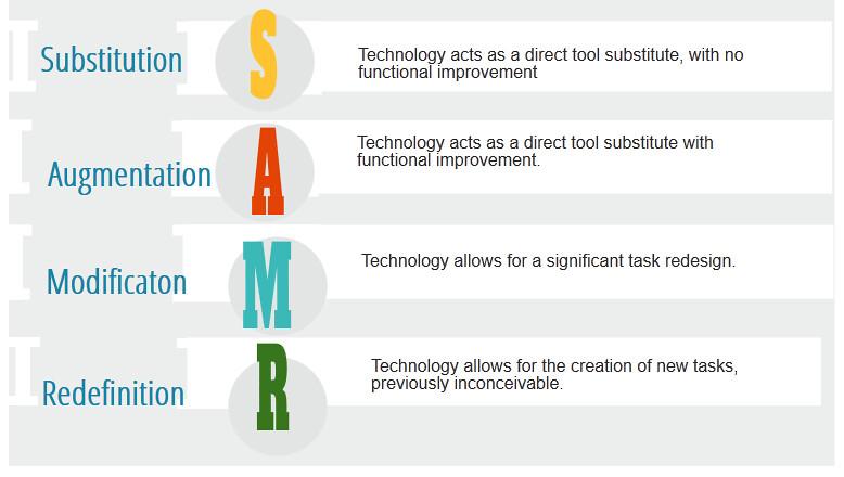 diagram of SAMR