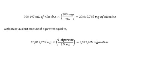 ... 10% by volume (corresponding to 100 mg/mL) and 55 gallons available for  sale online. I calculated the concentration of nicotine in 55 gallons to be: