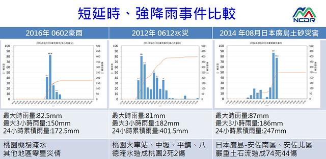 短延時、強降雨事件比較 圖片來源:國家災害防救科技中心