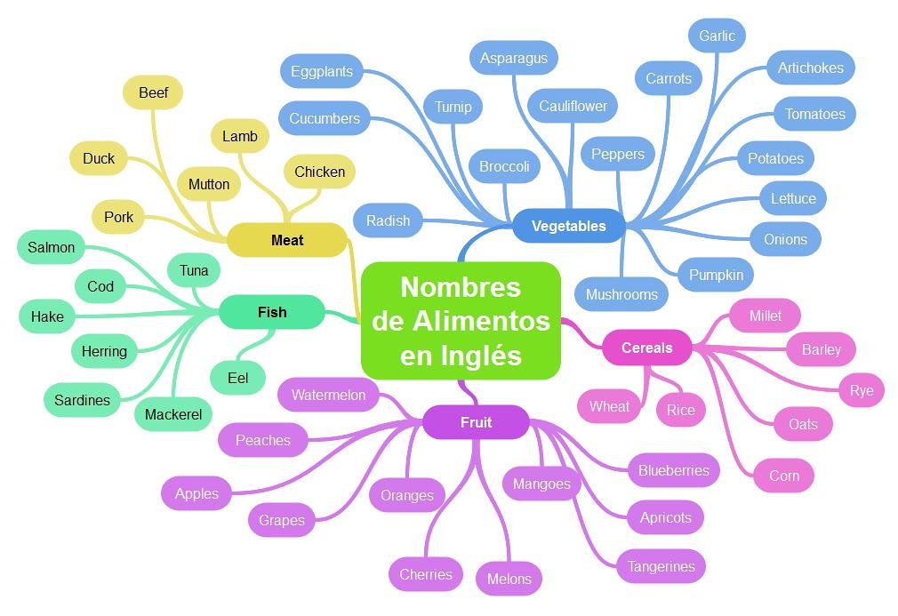 Mapa mental de vocabulario ingl s con nombres de alimentos - Como estudiar ingles en casa ...