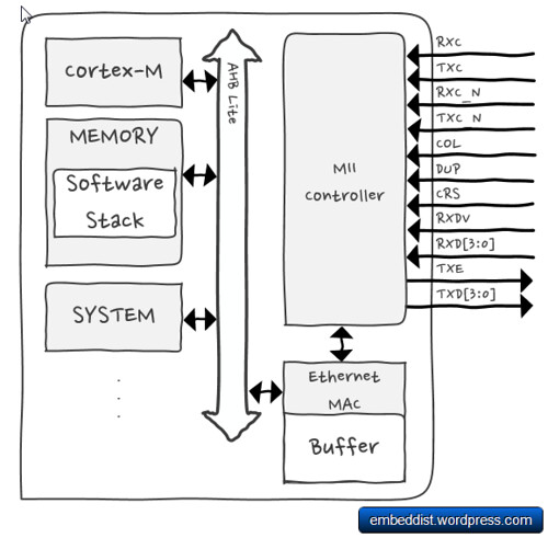 Software TCP/IP Stack