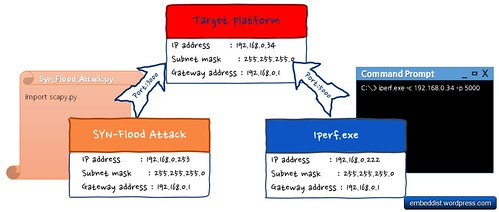 Network config