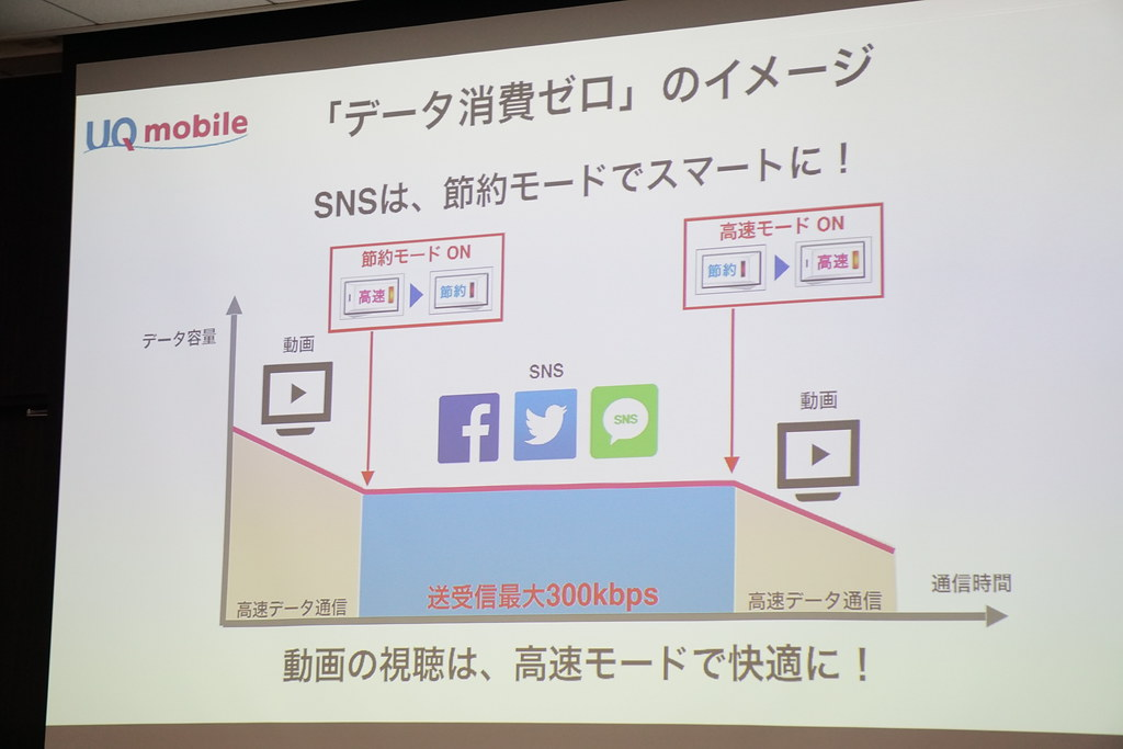 UQ mobileが専用アプリを配信。データ容量の確認、追加チャージ、ターボスイッチが可能に