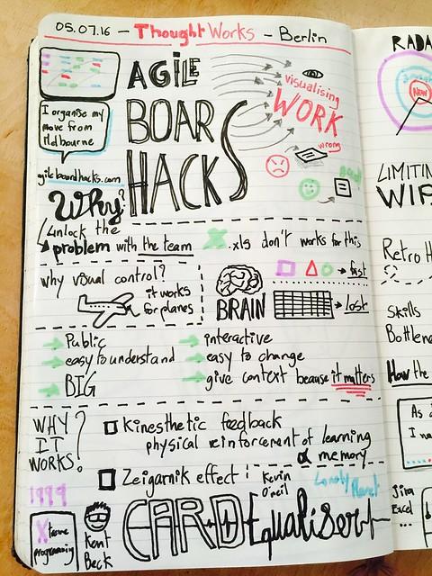 Agile board hack sketchnote card equeliser