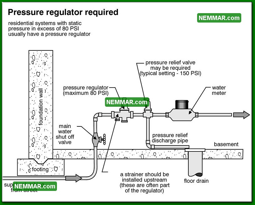 1507 Bw Pressure Regulator Required Plumbing Flow And