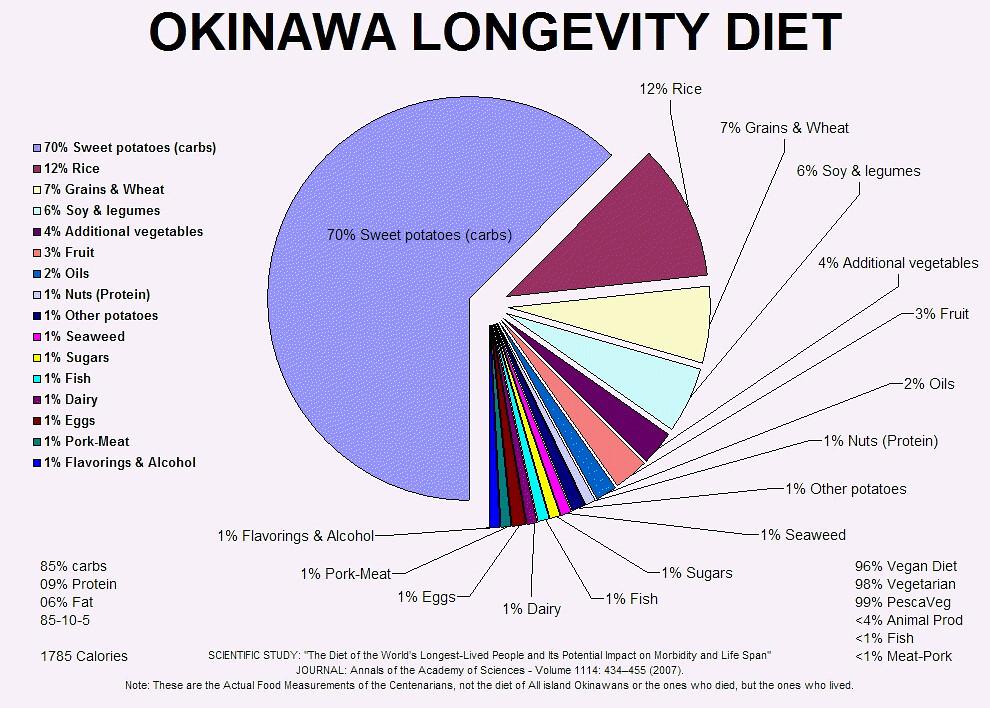 okinawa alimentazione