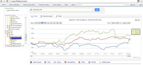 www.thinknum.com Equities Stock Performance Apple Vs Google Vs Microsoft | by mark.anderson768