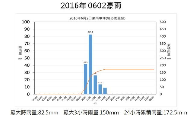 0602 桃園埔心測站的雨量分析 資料提供:國家災害防救科技中心