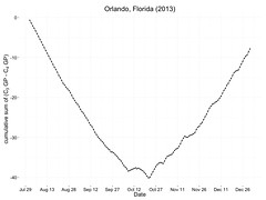 cool-season and warm-season growth potential at Orlando, 2013