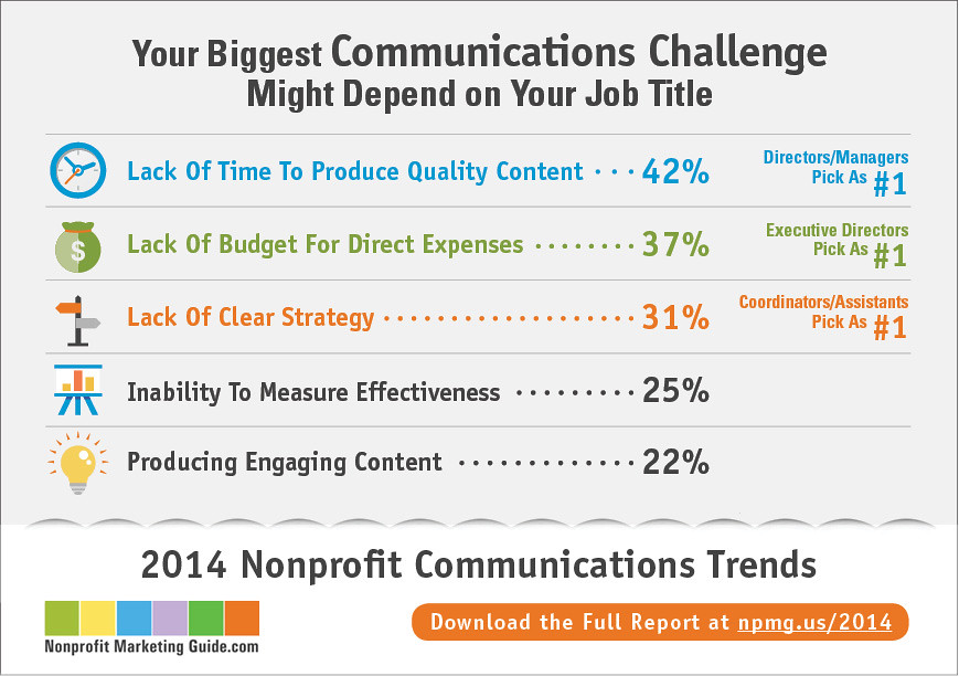 3 biggest communication challenges of 2012