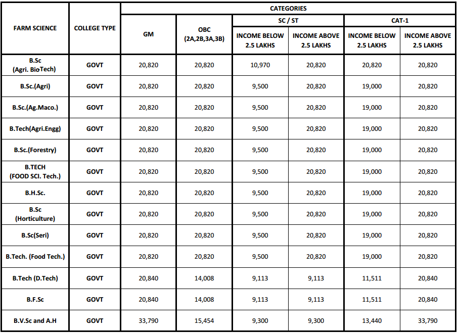KCET Fee Structure