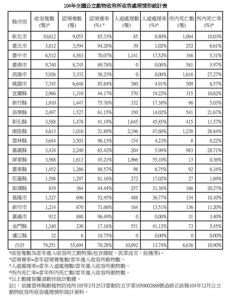 2015年全國公立收容所收容處理統計數據。資料來源:農委會