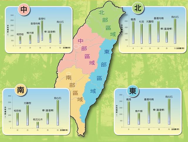 租地造林建議樹種。圖片來源:林務局提供