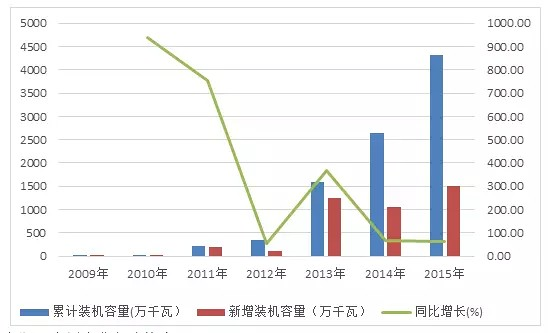 The development trend of China's PV industry from competition