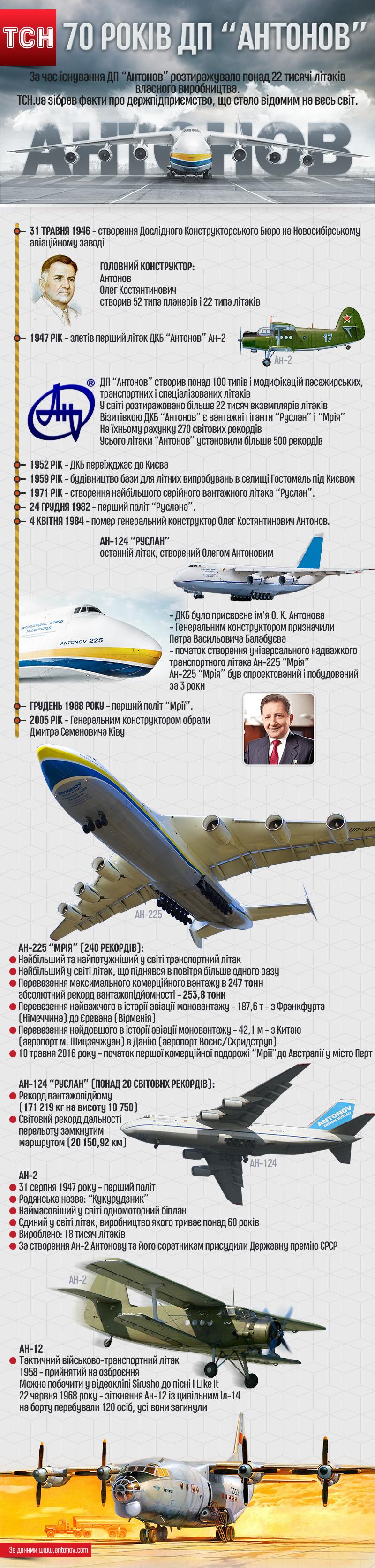 Antonov an 225 mriya - 1654084