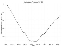 cool-season and warm-season growth potential at Scottsdale, 2013