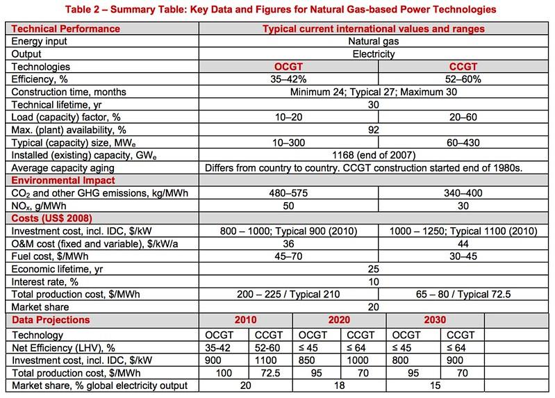 天然氣發電機組分為複循環燃氣渦輪機(CCGT)與提供尖載發電的開放循環燃氣渦輪機(OCGT)。圖片來源:ETSAP-Gas-Fired Power