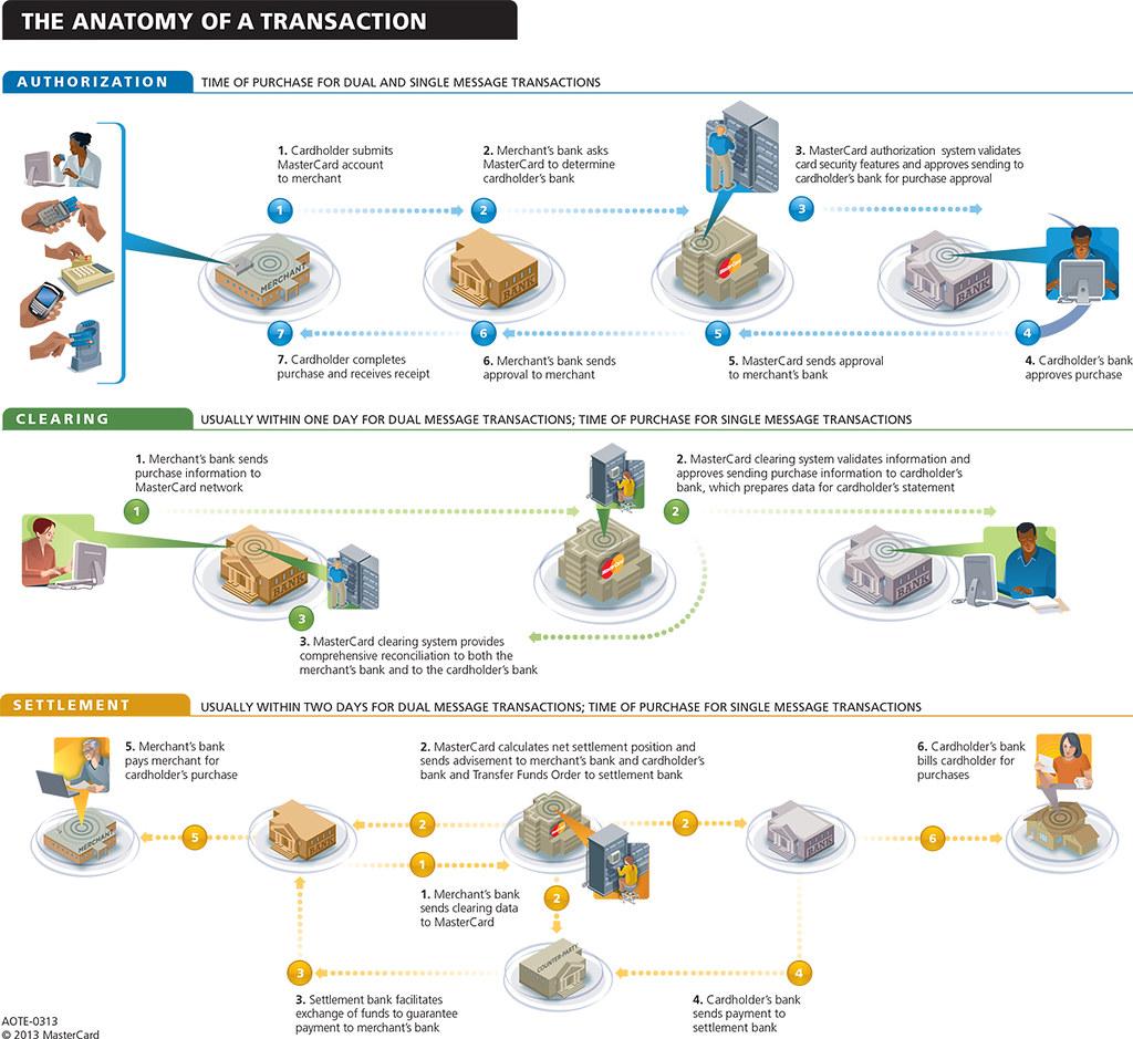 The Anatomy Of A Mastercard Transaction How Mastercard