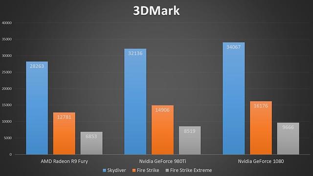 Asus ROG Strix Nvidia GTX 1080