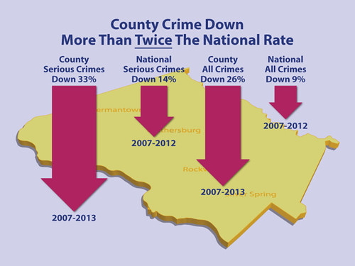 County crime down more than twice the national rate | by Montgomery County, MD