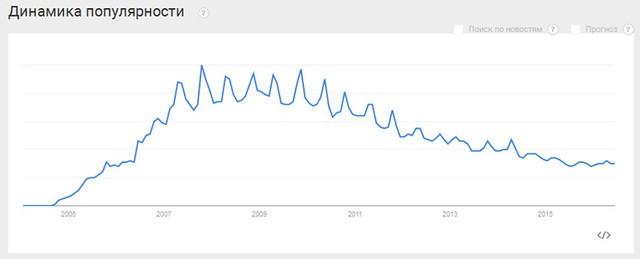 Популярность Ubuntu падает