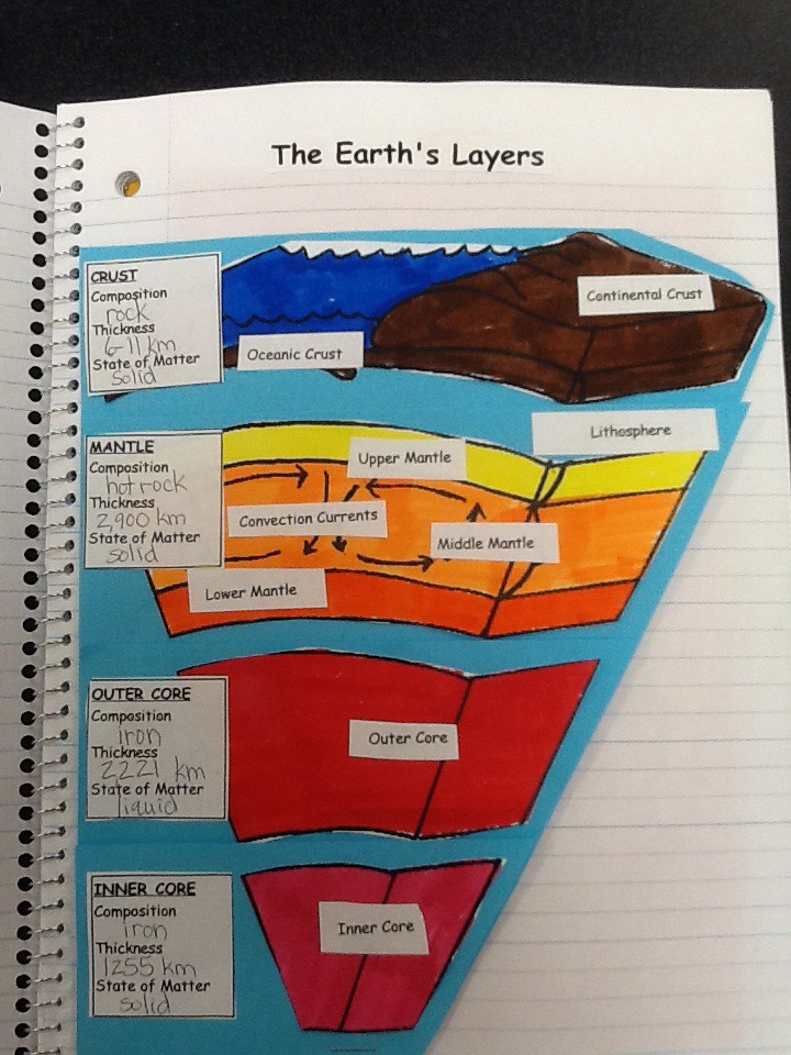 Aa De Fa E B Eb B besides Cb B B E A Ec F Cb Cc Graphic Organizers Earths Layers together with Earth S Layers Key besides Photo in addition Af Deddef Dc Ccfec Cc Ca. on earths layers foldable answer key