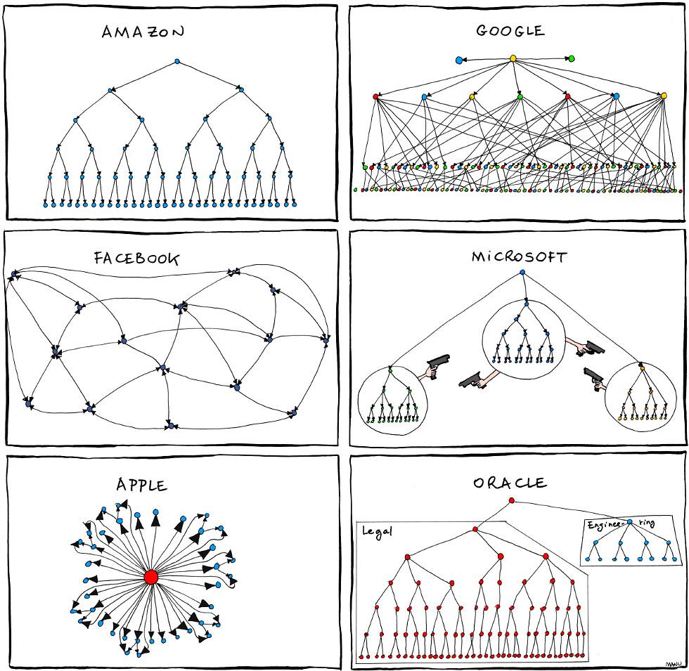Google Organizational Chart: Organizational Charts | from Bonkers World | Amy Phetamine | Flickr,Chart