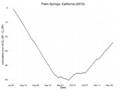 cool-season and warm-season growth potential at Palm Springs, 2013