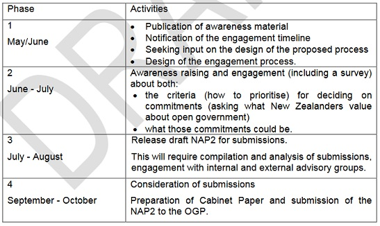 OGP-2NAP-timetable