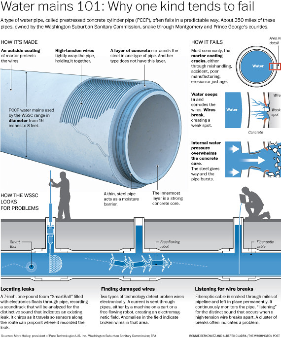 Water Pipes A Type Of Water Pipe Called Prestressed