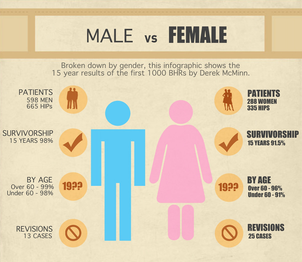 Male Vs Female - First 1000 Bhrs Infographic  A Breakdown -8507