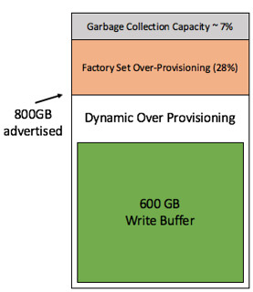 Write Buffer Limit for VSAN