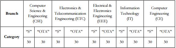 IIIT Bhubaneswar B.Tech Admission 2017